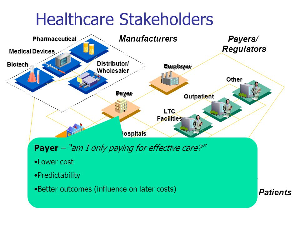 Patients Providers EmployerEmployer PayerPayer Pharmaceutical Manufacturers Medical Devices Integrate d Networks Hospitals LTC Facilities Outpatient Other Biotech Distributor/ Wholesaler Regulatory Agency Physicians Payers/ Regulators Healthcare Stakeholders Regulator – am I protecting the public health? Safe and effective products Two types of challenges: Approving a drug later found to be dangerous Not approving a useful drug in a timely fashion