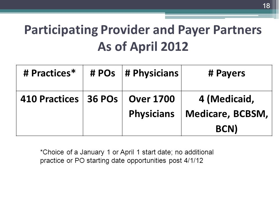 Participating Provider and Payer Partners As of April 2012 18 # Practices*# POs# Physicians# Payers 410 Practices36 POsOver 1700 Physicians 4 (Medicaid, Medicare, BCBSM, BCN) *Choice of a January 1 or April 1 start date; no additional practice or PO starting date opportunities post 4/1/12