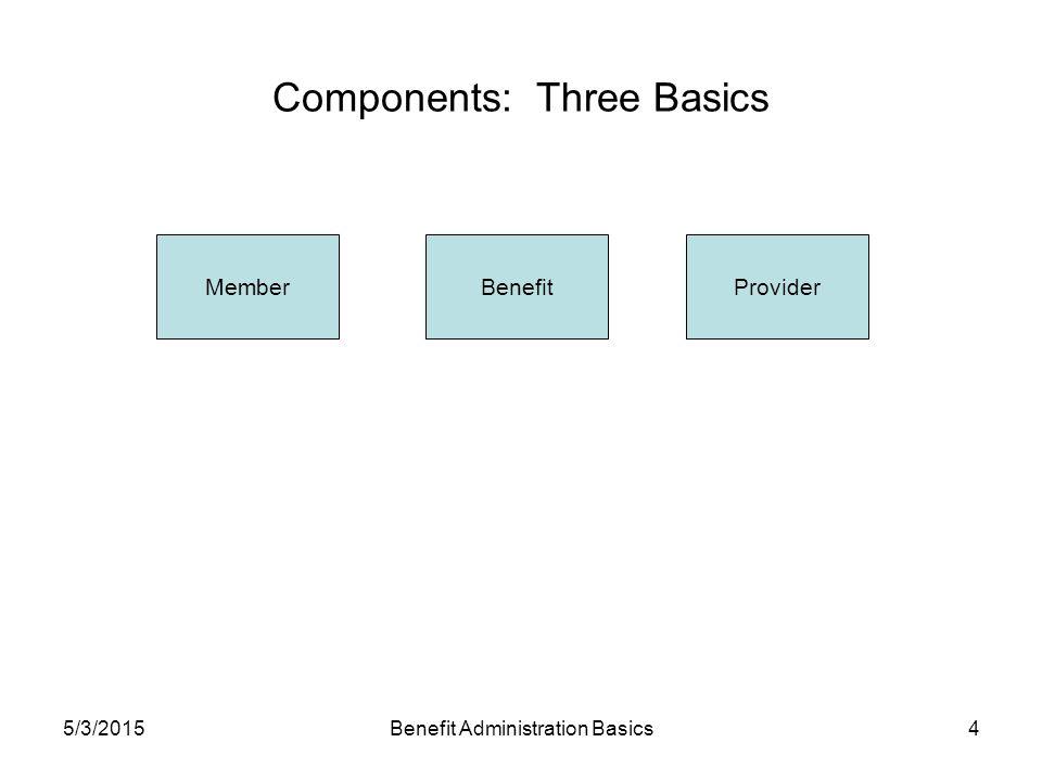 5/3/2015Benefit Administration Basics4 Components: Three Basics MemberBenefitProvider