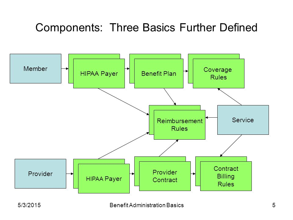 5/3/2015Benefit Administration Basics5 Components: Three Basics Further Defined Member Service Provider Benefit Pan Benefit Plan Covered Benefit Coverage Rules Provider Contract Payer HIPAA Payer Provider Contract Billing Rules Payer HIPAA Payer Reimbursement Rules