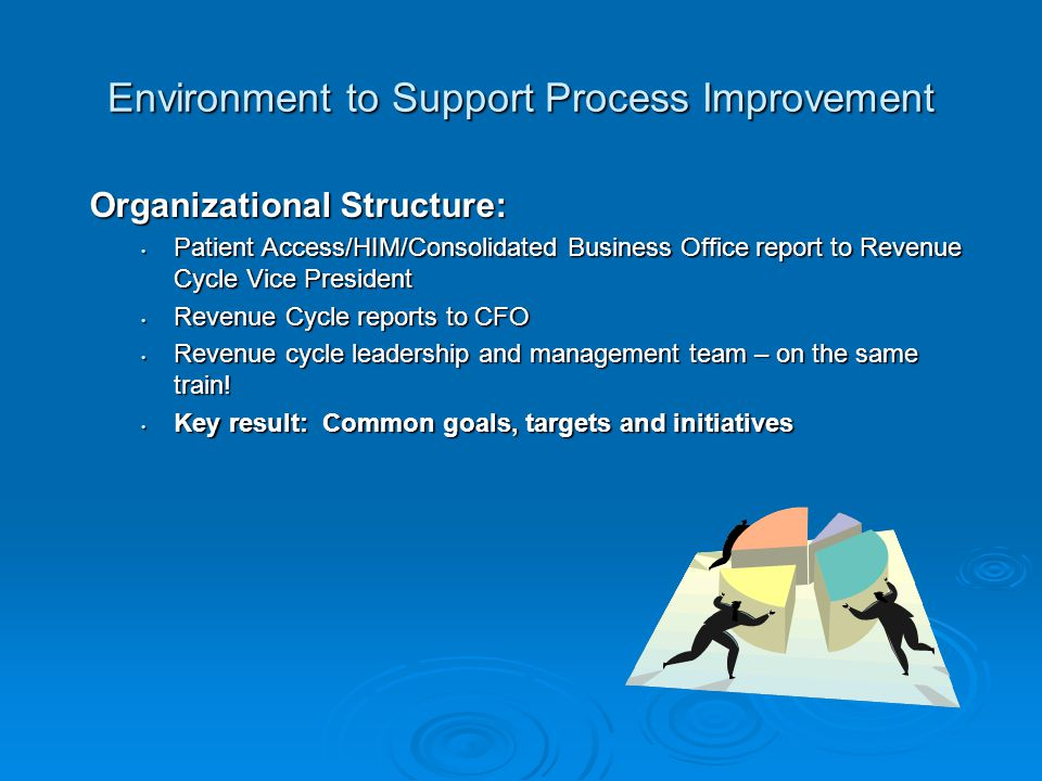 Environment to Support Process Improvement Organizational Structure: Patient Access/HIM/Consolidated Business Office report to Revenue Cycle Vice President Patient Access/HIM/Consolidated Business Office report to Revenue Cycle Vice President Revenue Cycle reports to CFO Revenue Cycle reports to CFO Revenue cycle leadership and management team – on the same train.