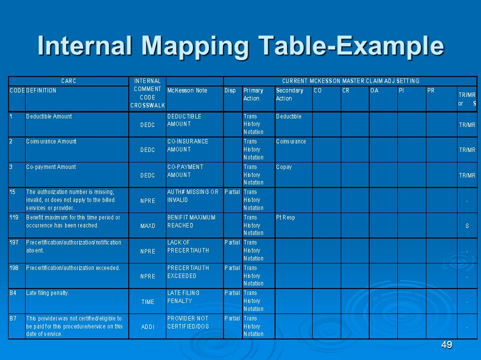 49 Internal Mapping Table-Example