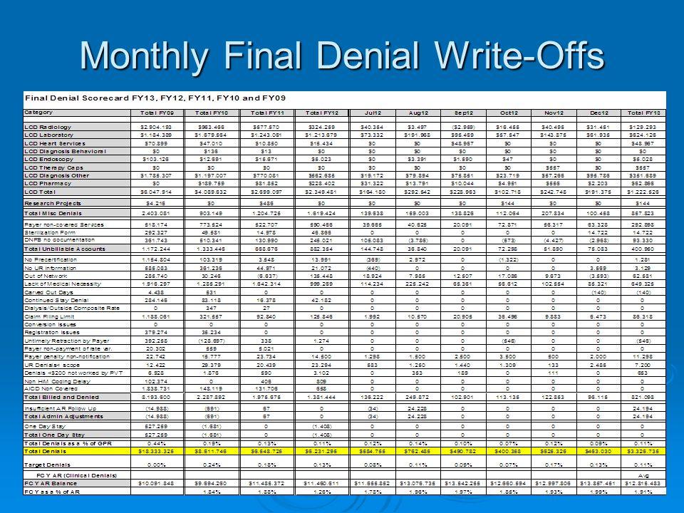 Monthly Final Denial Write-Offs