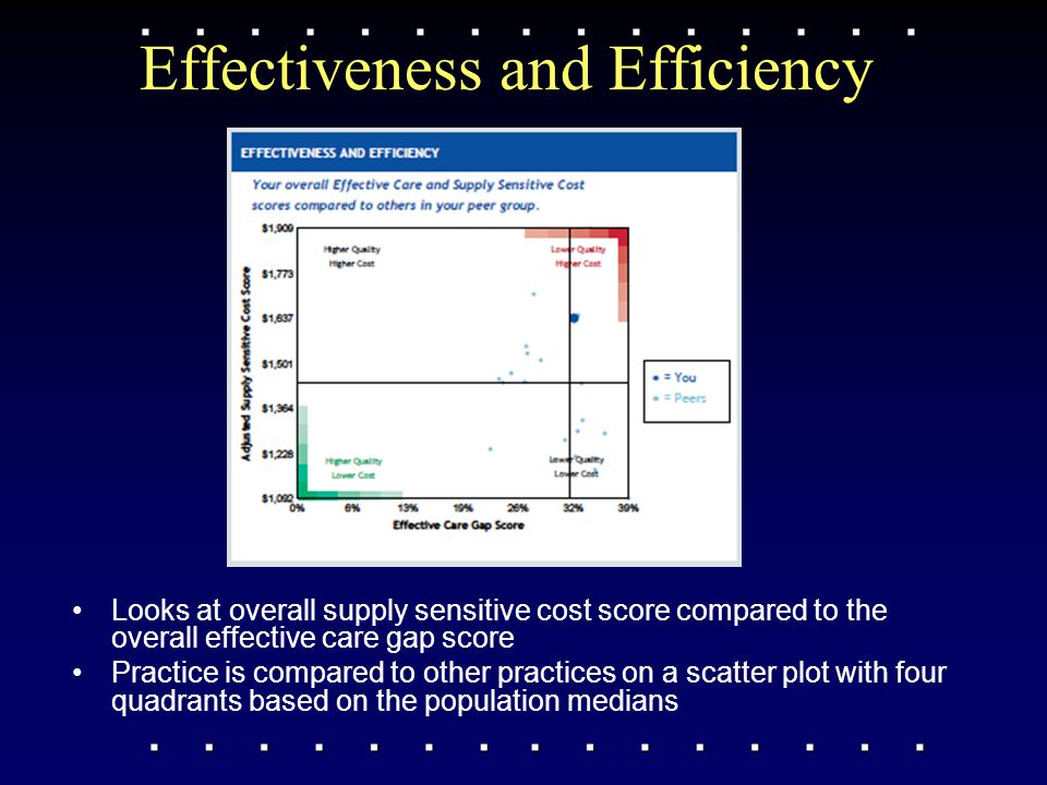 Effectiveness and Efficiency Looks at overall supply sensitive cost score compared to the overall effective care gap score Practice is compared to oth