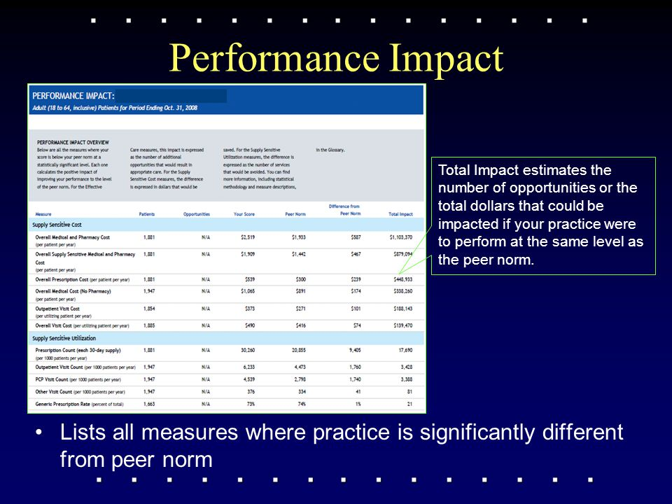 Performance Impact Lists all measures where practice is significantly different from peer norm Total Impact estimates the number of opportunities or the total dollars that could be impacted if your practice were to perform at the same level as the peer norm.