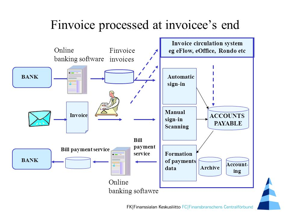 Finvoice processed at invoicee's end Automatic sign-in Finvoice invoices ACCOUNTS PAYABLE Formation of payments data Invoice Manual sign-in Scanning Bill payment service Online banking software Archive Account- ing Online banking softawre Invoice circulation system eg eFlow, eOffice, Rondo etc BANK