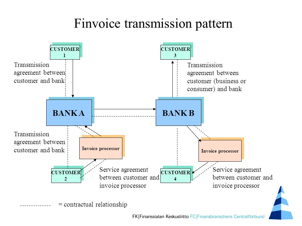 Finvoice transmission pattern BANK A BANK B Invoice processor Invoice processor CUSTOMER 1 CUSTOMER 1 CUSTOMER 2 CUSTOMER 2 CUSTOMER 4 CUSTOMER 4 CUSTOMER 3 CUSTOMER 3 = contractual relationship Transmission agreement between customer and bank Service agreement between customer and invoice processor Transmission agreement between customer (business or consumer) and bank Transmission agreement between customer and bank Service agreement between customer and invoice processor