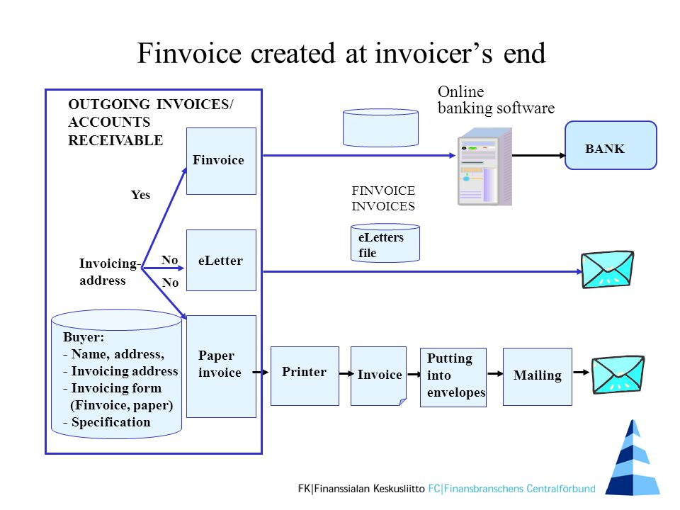 Finvoice created at invoicer's end Invoice Invoicing- address Buyer: - Name, address, - Invoicing address - Invoicing form (Finvoice, paper) - Specification Yes No Paper invoice Finvoice Online banking software Kuoritus eLetter No OUTGOING INVOICES/ ACCOUNTS RECEIVABLE FINVOICE INVOICES BANK eLetters file Mailing Printer Putting into envelopes