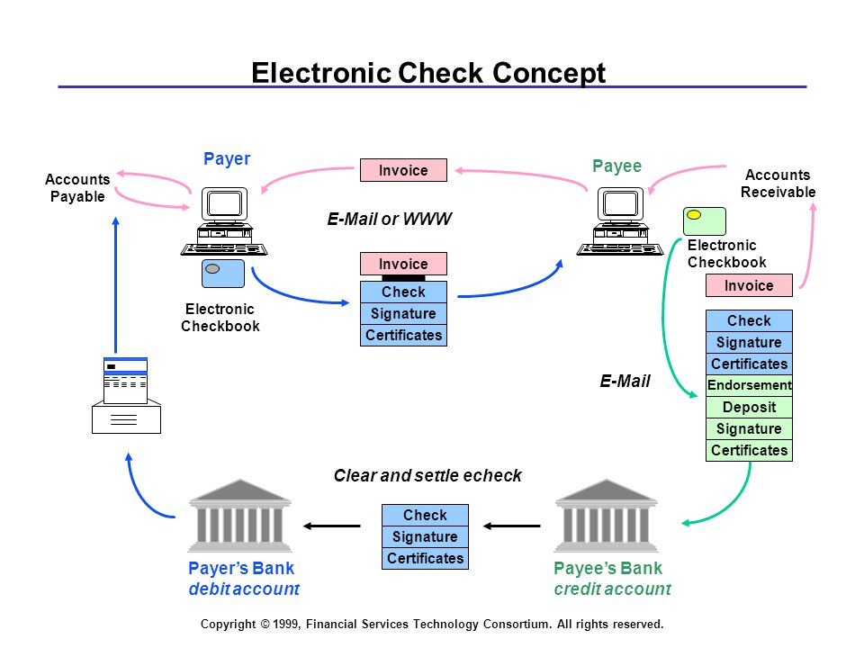 Copyright © 1999, Financial Services Technology Consortium. All rights reserved. Payee Electronic Checkbook Payer Endorsement Check E-Mail Payee's Ban