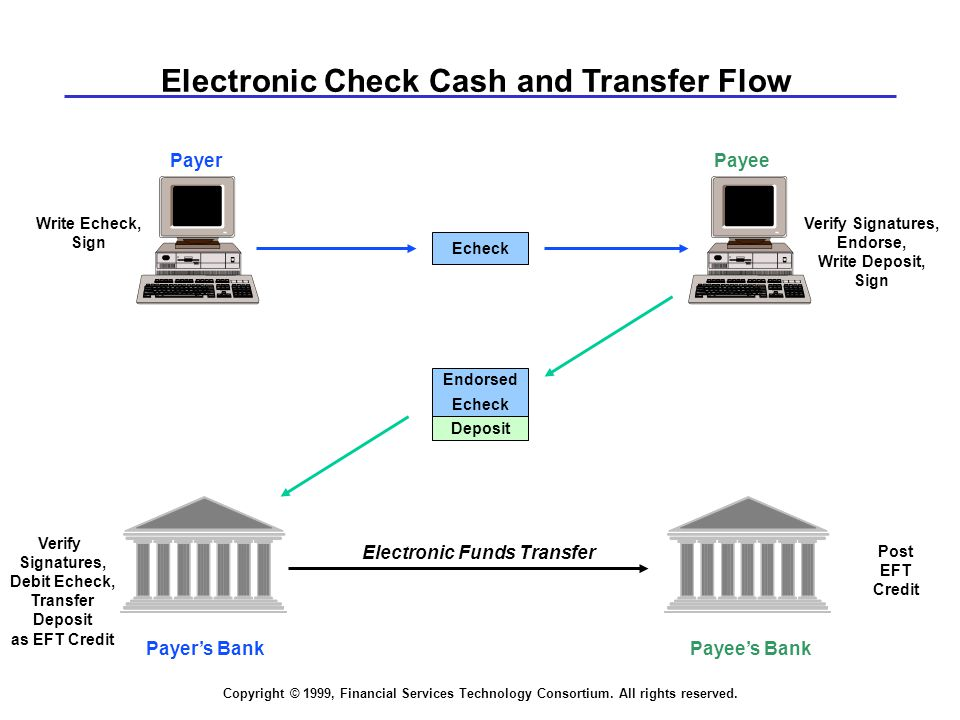 Copyright © 1999, Financial Services Technology Consortium. All rights reserved. PayeePayer Payee's BankPayer's Bank Electronic Funds Transfer Deposit