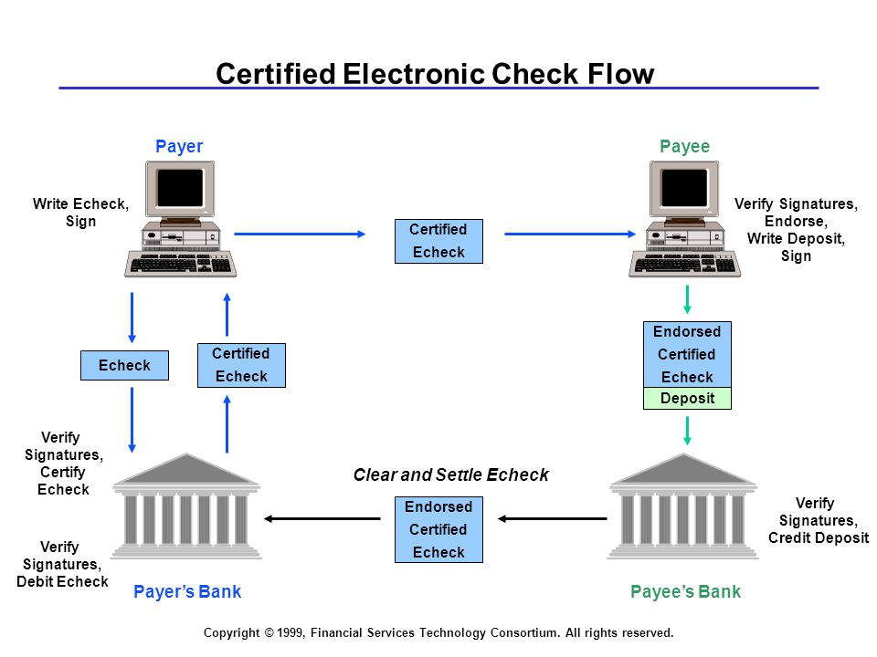 Copyright © 1999, Financial Services Technology Consortium. All rights reserved. PayeePayer Payee's Bank Verify Signatures, Endorse, Write Deposit, Si