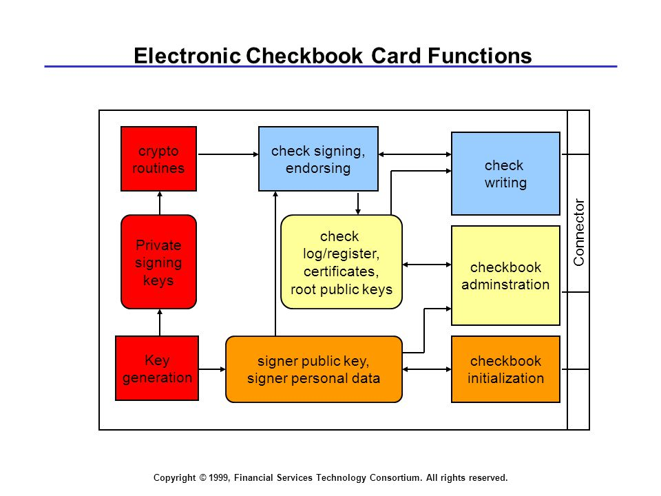 Copyright © 1999, Financial Services Technology Consortium. All rights reserved. Electronic Checkbook Card Functions check signing, endorsing crypto r