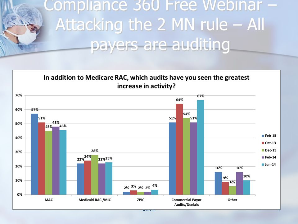 Compliance 360 Free Webinar – Attacking the 2 MN rule – All payers are auditing 20144
