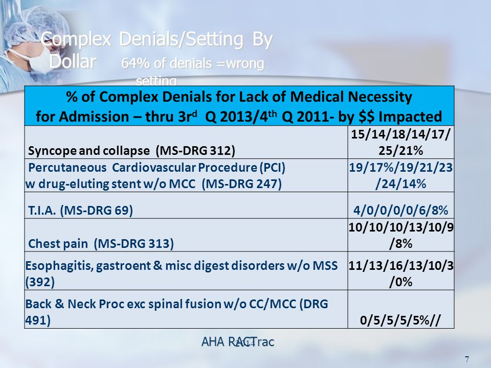 Complex Denials/Setting By Dollar 64% of denials =wrong setting AHA RACTrac % of Complex Denials for Lack of Medical Necessity for Admission – thru 3r d Q 2013/4 th Q 2011- by $$ Impacted Syncope and collapse (MS-DRG 312) 15/14/18/14/17/ 25/21% Percutaneous Cardiovascular Procedure (PCI) w drug-eluting stent w/o MCC (MS-DRG 247) 19/17%/19/21/23 /24/14% T.I.A.