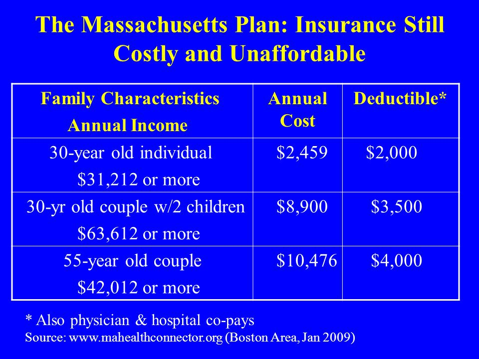 The Massachusetts Plan: Insurance Still Costly and Unaffordable Family Characteristics Annual Income Annual Cost Deductible* 30-year old individual $31,212 or more $2,459 $2,000 30-yr old couple w/2 children $63,612 or more $8,900 $3,500 55-year old couple $42,012 or more $10,476 $4,000 * Also physician & hospital co-pays Source: www.mahealthconnector.org (Boston Area, Jan 2009)