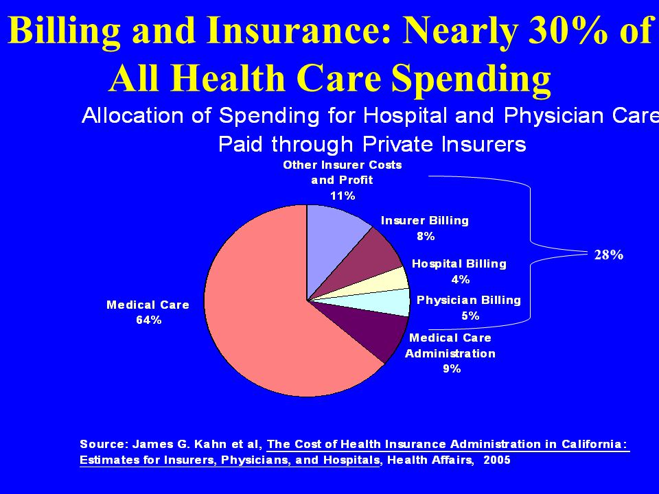 Billing and Insurance: Nearly 30% of All Health Care Spending 28%
