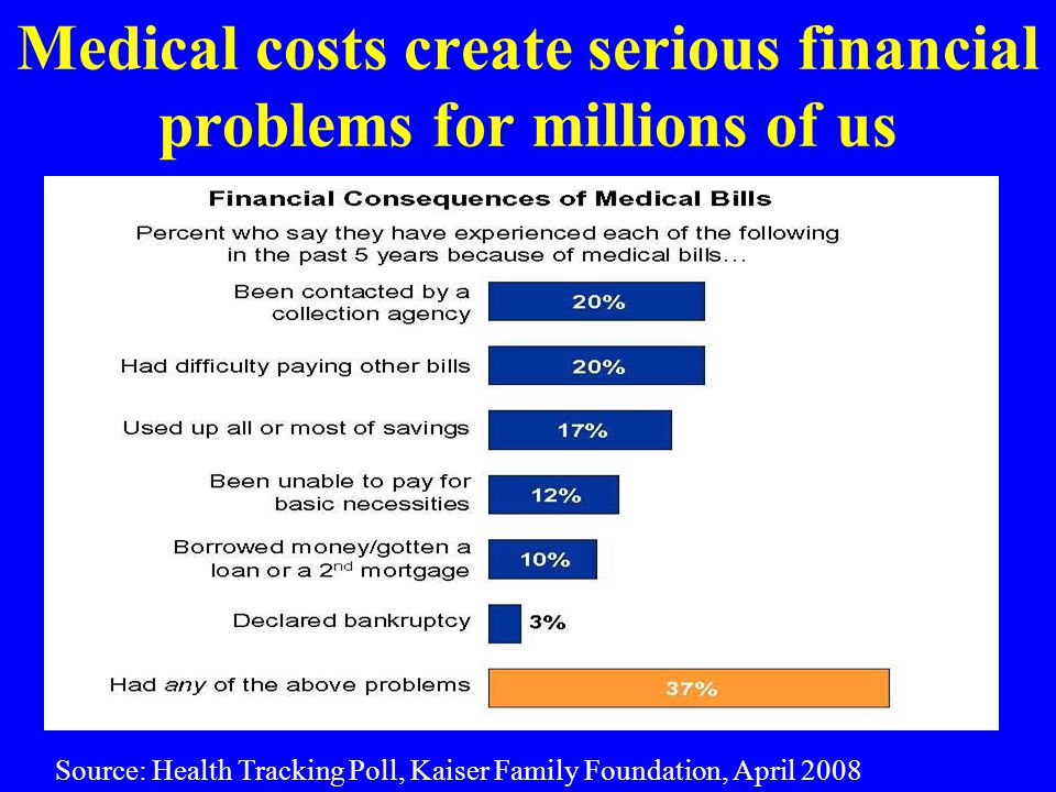 Medical costs create serious financial problems for millions of us Source: Health Tracking Poll, Kaiser Family Foundation, April 2008