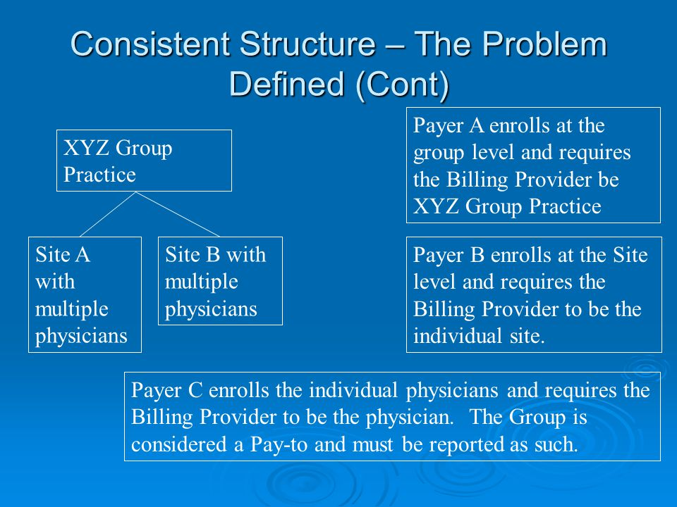 Consistent Structure – The Problem Defined (Cont) XYZ Group Practice Site A with multiple physicians Site B with multiple physicians Payer A enrolls at the group level and requires the Billing Provider be XYZ Group Practice Payer B enrolls at the Site level and requires the Billing Provider to be the individual site.