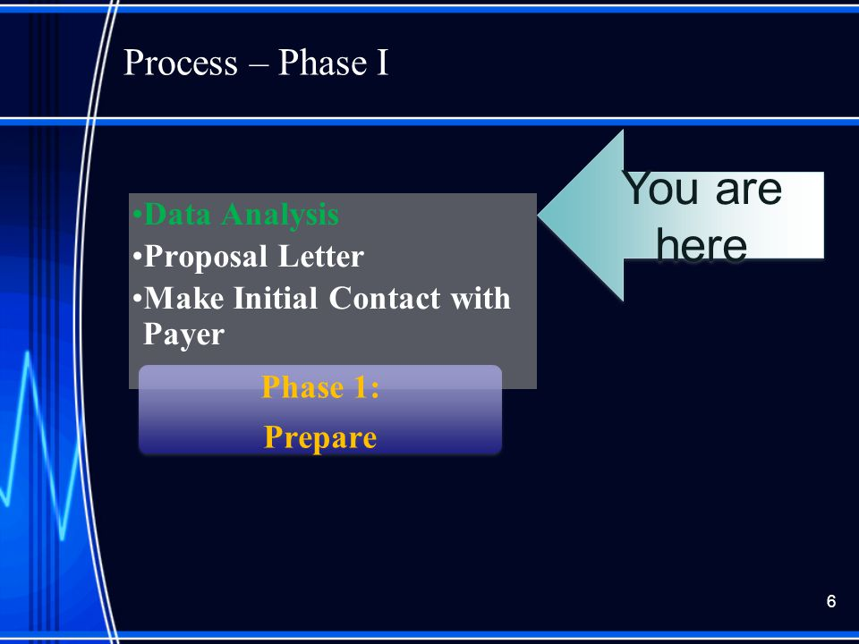Process – Phase I 6 You are here Data Analysis Proposal Letter Make Initial Contact with Payer Phase 1: Prepare