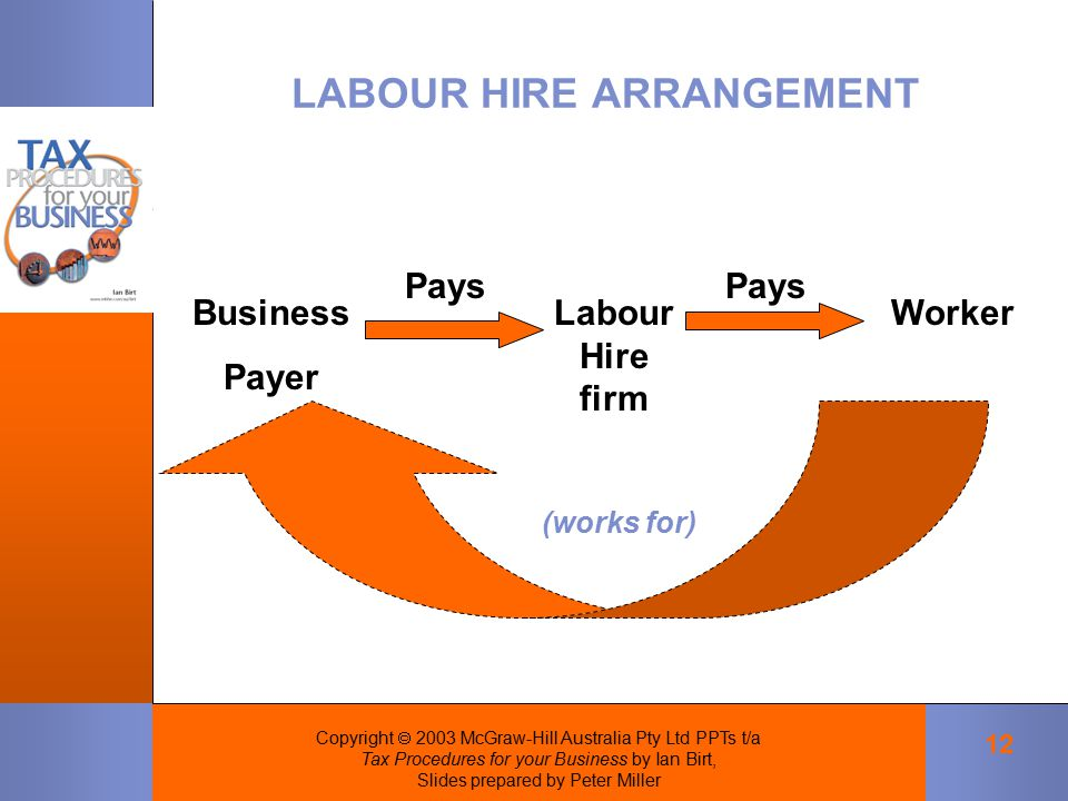 Copyright  2003 McGraw-Hill Australia Pty Ltd PPTs t/a Tax Procedures for your Business by Ian Birt, Slides prepared by Peter Miller 12 LABOUR HIRE ARRANGEMENT Business Payer Pays Labour Hire firm Worker Pays (works for)