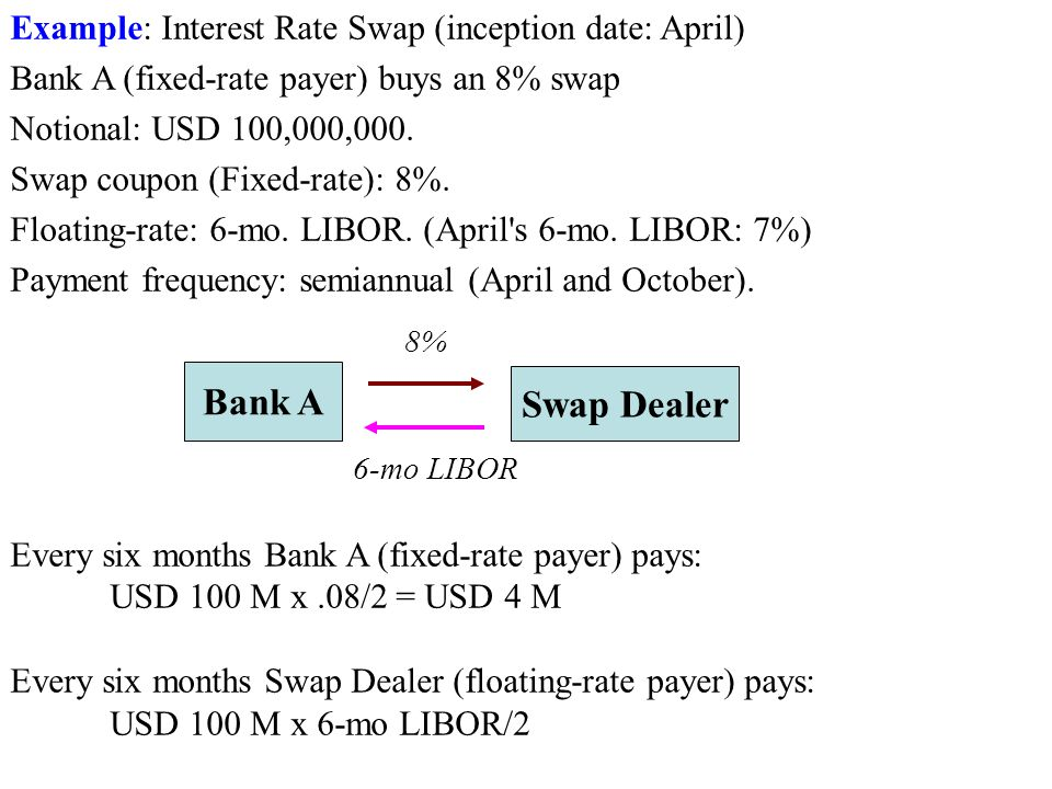 Growth of Swap Market