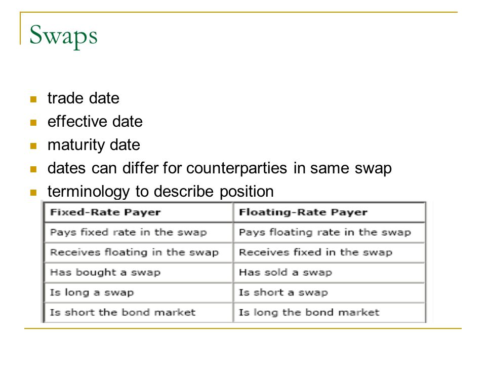 trade date effective date maturity date dates can differ for counterparties in same swap terminology to describe position