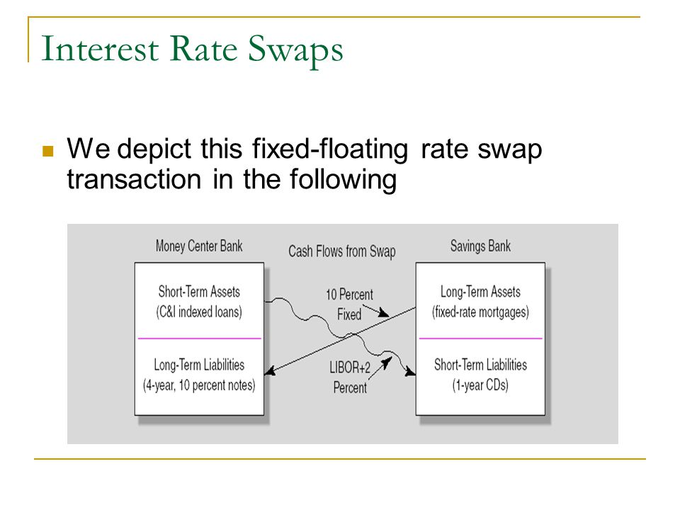Interest Rate Swaps We depict this fixed-floating rate swap transaction in the following
