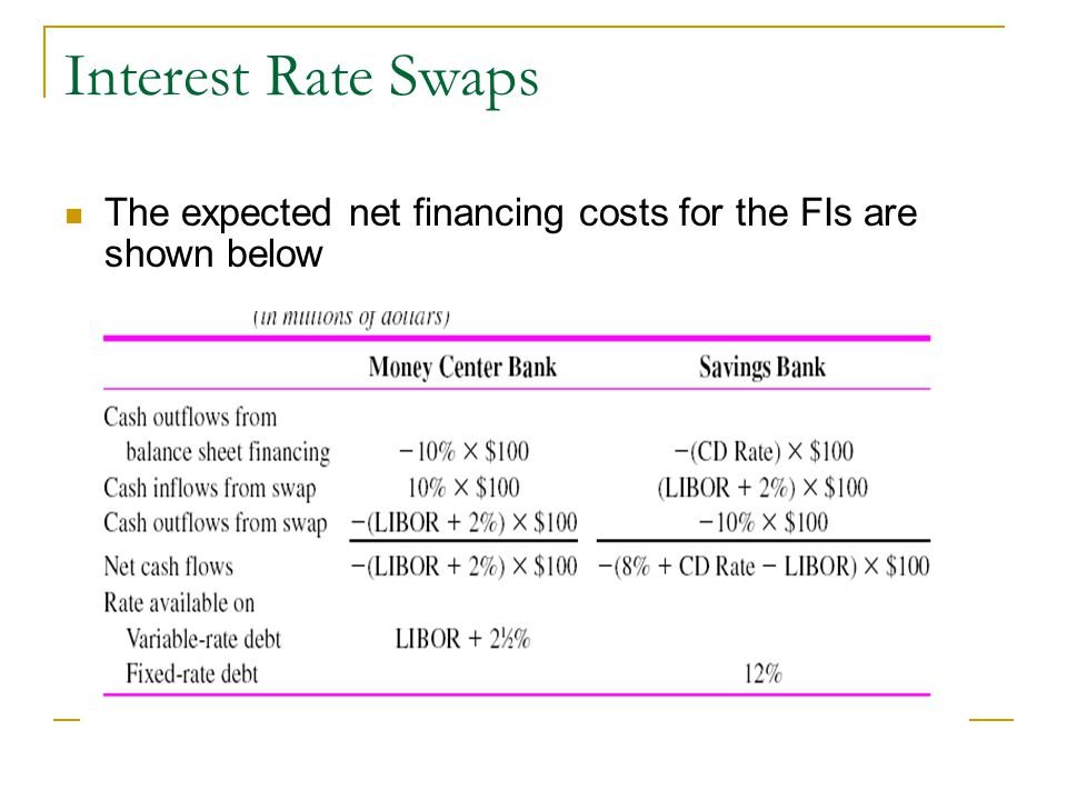 Interest Rate Swaps The expected net financing costs for the FIs are shown below