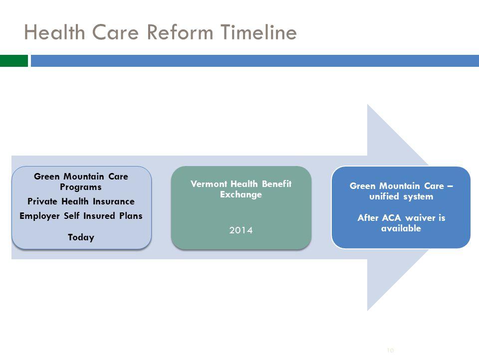 Health Care Reform Timeline 10