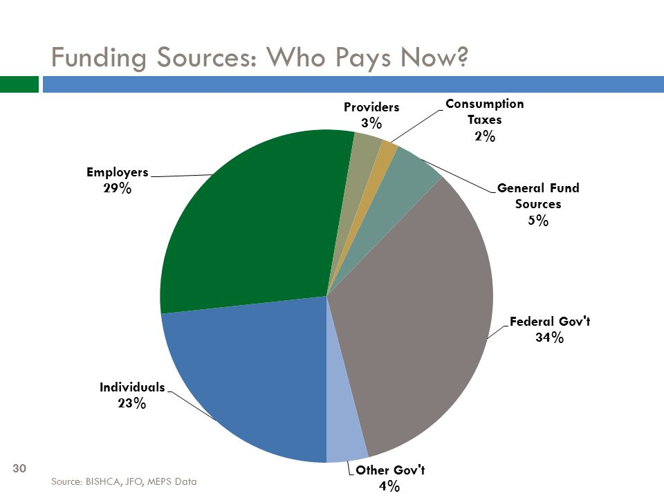Funding Sources: Who Pays Now Source: BISHCA, JFO, MEPS Data 30