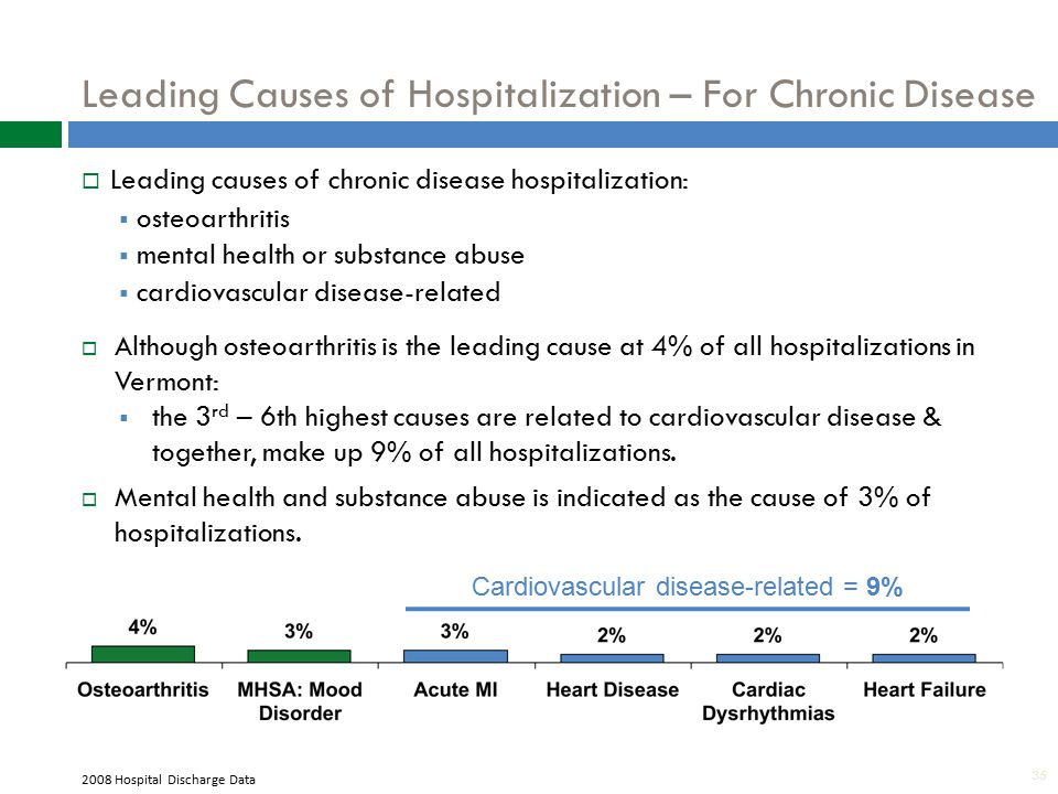 35 Leading Causes of Hospitalization – For Chronic Disease  Leading causes of chronic disease hospitalization:  osteoarthritis  mental health or substance abuse  cardiovascular disease-related  Although osteoarthritis is the leading cause at 4% of all hospitalizations in Vermont:  the 3 rd – 6th highest causes are related to cardiovascular disease & together, make up 9% of all hospitalizations.