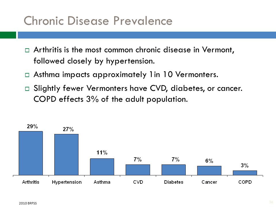 36 Chronic Disease Prevalence 2010 BRFSS  Arthritis is the most common chronic disease in Vermont, followed closely by hypertension.