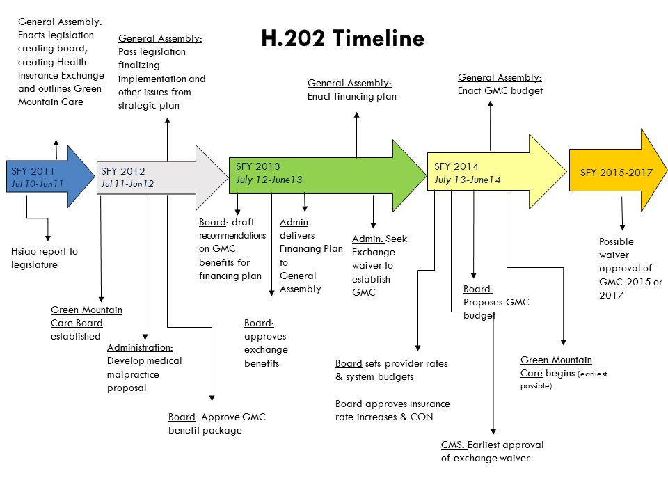 H.202 Timeline CMS: Earliest approval of exchange waiver SFY 2013 July 12-June13 Admin delivers Financing Plan to General Assembly Board: draft recommendations on GMC benefits for financing plan Board: approves exchange benefits General Assembly: Enact financing plan Admin: Seek Exchange waiver to establish GMC Green Mountain Care begins (earliest possible) Board sets provider rates & system budgets Board approves insurance rate increases & CON SFY 2014 July 13-June14 General Assembly: Enact GMC budget Board: Proposes GMC budget SFY 2015-2017 Possible waiver approval of GMC 2015 or 2017 General Assembly: Enacts legislation creating board, creating Health Insurance Exchange and outlines Green Mountain Care SFY 2011 Jul 10-Jun11 Hsiao report to legislature Administration: Develop medical malpractice proposal Green Mountain Care Board established General Assembly: Pass legislation finalizing implementation and other issues from strategic plan SFY 2012 Jul 11-Jun12 Board: Approve GMC benefit package