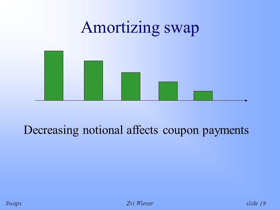 SwapsZvi Wiener slide 19 Amortizing swap Decreasing notional affects coupon payments