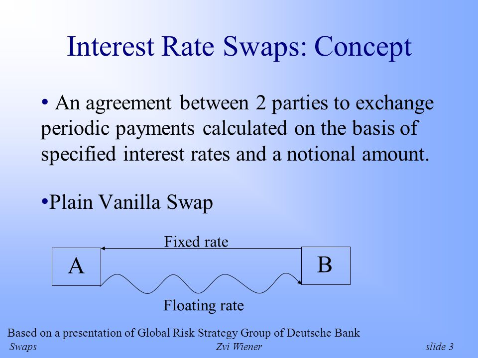 SwapsZvi Wiener slide 14 Pricing Floating leg is equal to notional amount at each day of interest rate settlement (by definition of LIBOR).