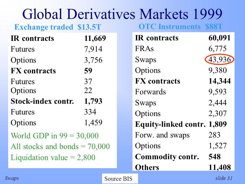SwapsZvi Wiener slide 31 Global Derivatives Markets 1999 IR contracts60,091 FRAs6,775 Swaps43,936 Options9,380 FX contracts14,344 Forwards9,593 Swaps2,444 Options2,307 Equity-linked contr.1,809 Forw.