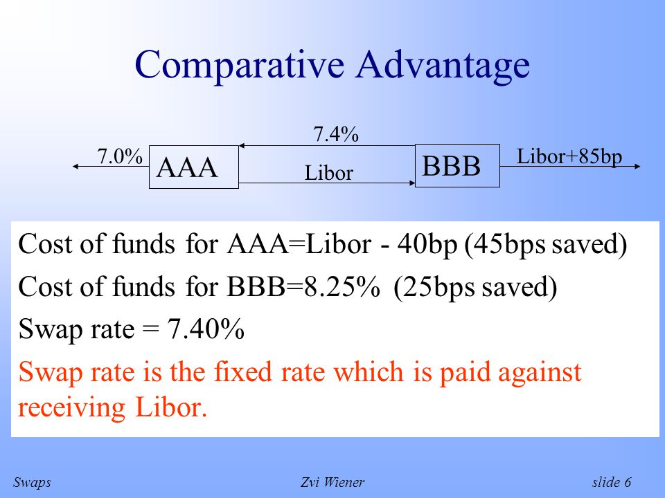 SwapsZvi Wiener slide 6 Comparative Advantage Cost of funds for AAA=Libor - 40bp (45bps saved) Cost of funds for BBB=8.25% (25bps saved) Swap rate = 7.40% Swap rate is the fixed rate which is paid against receiving Libor.