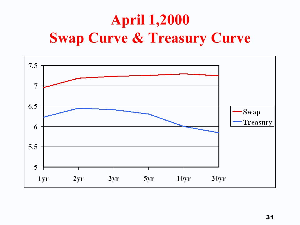 30 The Swap Curve F Recall that the swap curve relates the generic swap rate to the maturity of the swap.