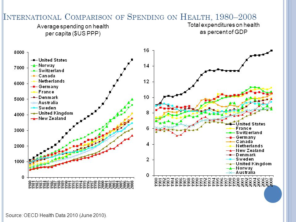 I NTERNATIONAL C OMPARISON OF S PENDING ON H EALTH, 1980–2008 Average spending on health per capita ($US PPP) Total expenditures on health as percent of GDP Source: OECD Health Data 2010 (June 2010).