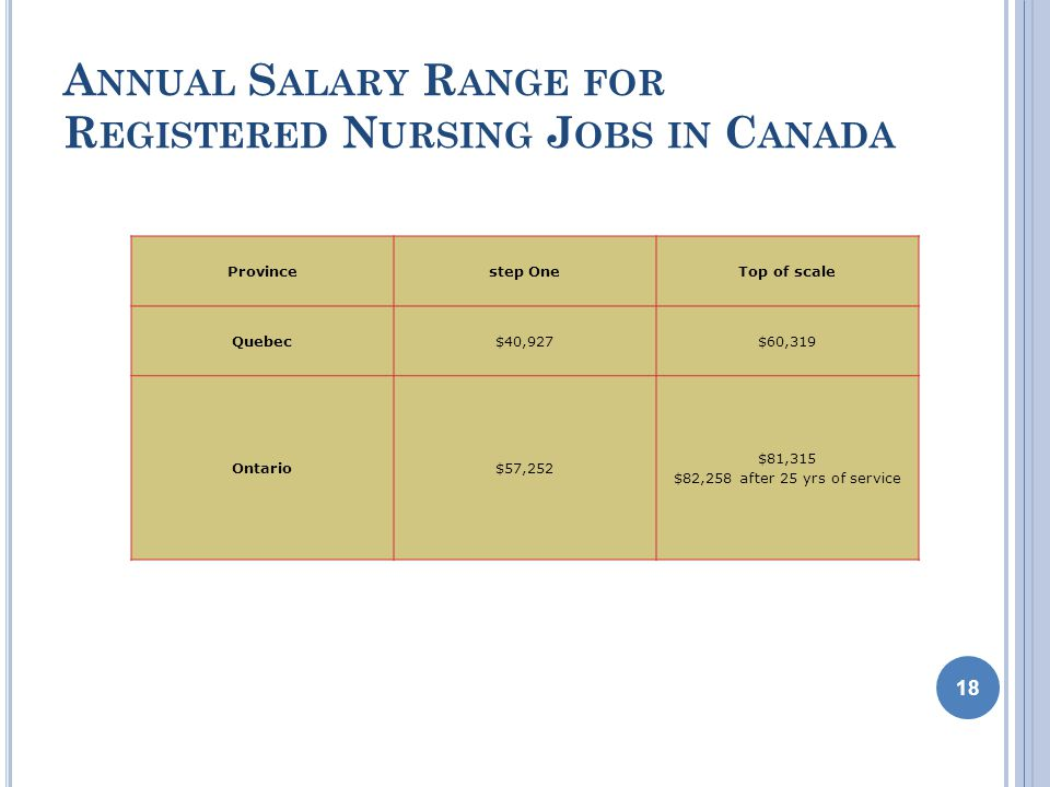 A NNUAL S ALARY R ANGE FOR R EGISTERED N URSING J OBS IN C ANADA 18 Provincestep OneTop of scale Quebec$40,927$60,319 Ontario$57,252 $81,315 $82,258 after 25 yrs of service