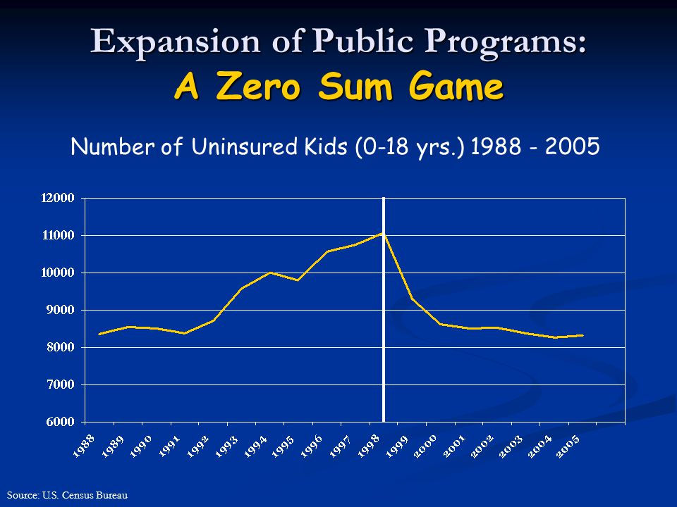 Expansion of Public Programs: A Zero Sum Game Source: U.S.
