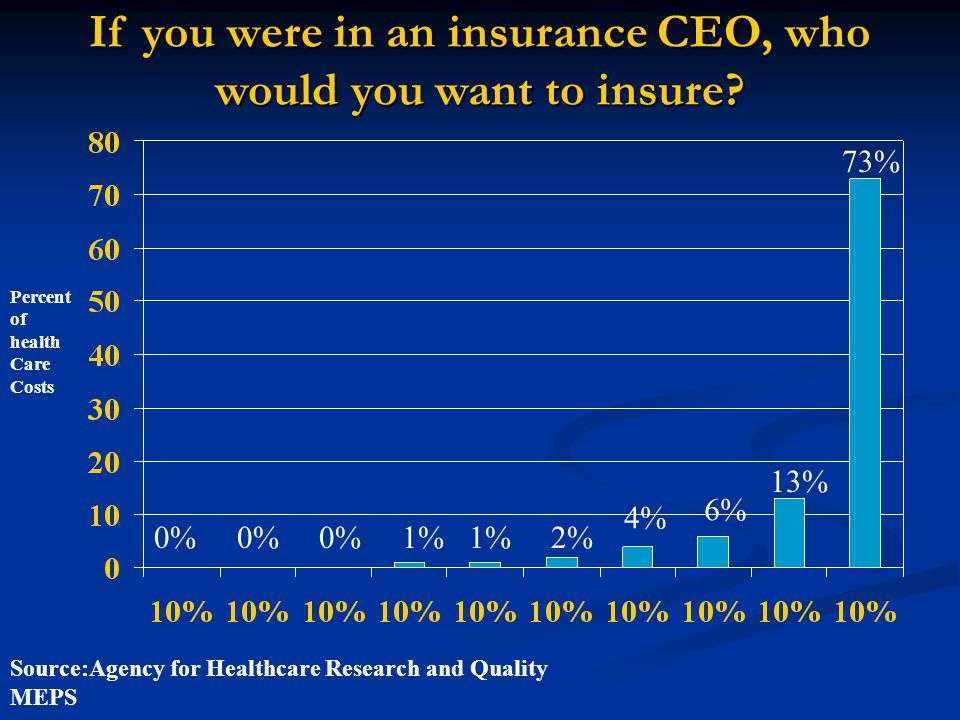 Source:Agency for Healthcare Research and Quality MEPS Percent of health Care Costs 1% 1% 2% 4% 6% 13% 73% 0% 0% 0% If you were in an insurance CEO, who would you want to insure?