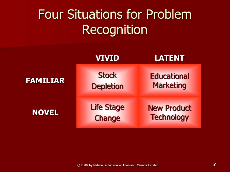 © 2008 by Nelson, a division of Thomson Canada Limited 10 Four Situations for Problem Recognition VIVIDLATENT FAMILIARStockDepletion Educational Marke