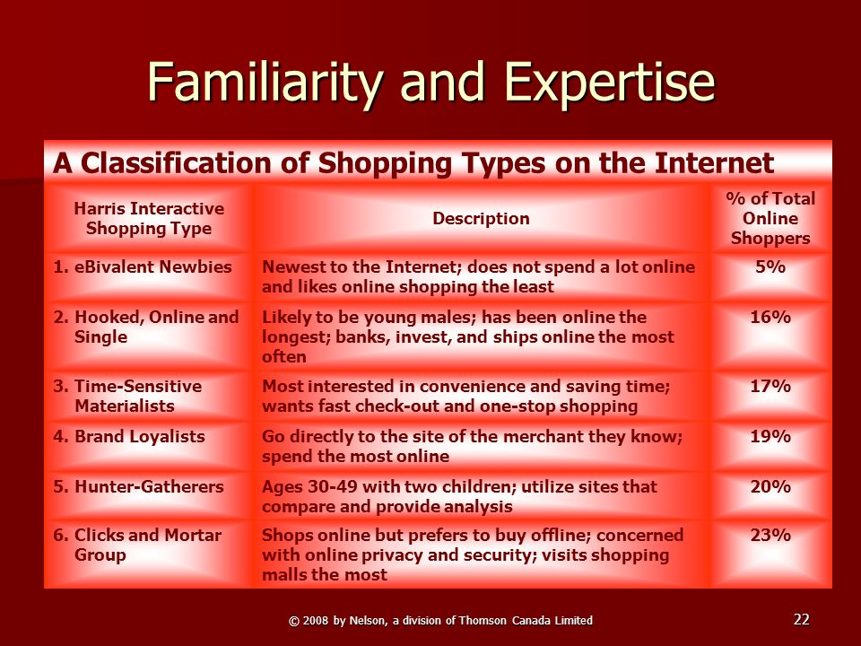 © 2008 by Nelson, a division of Thomson Canada Limited 22 Familiarity and Expertise A Classification of Shopping Types on the Internet Harris Interactive Shopping Type Description % of Total Online Shoppers 1.eBivalent NewbiesNewest to the Internet; does not spend a lot online and likes online shopping the least 5% 2.Hooked, Online and Single Likely to be young males; has been online the longest; banks, invest, and ships online the most often 16% 3.Time-Sensitive Materialists Most interested in convenience and saving time; wants fast check-out and one-stop shopping 17% 4.Brand LoyalistsGo directly to the site of the merchant they know; spend the most online 19% 5.Hunter-GatherersAges 30-49 with two children; utilize sites that compare and provide analysis 20% 6.Clicks and Mortar Group Shops online but prefers to buy offline; concerned with online privacy and security; visits shopping malls the most 23%
