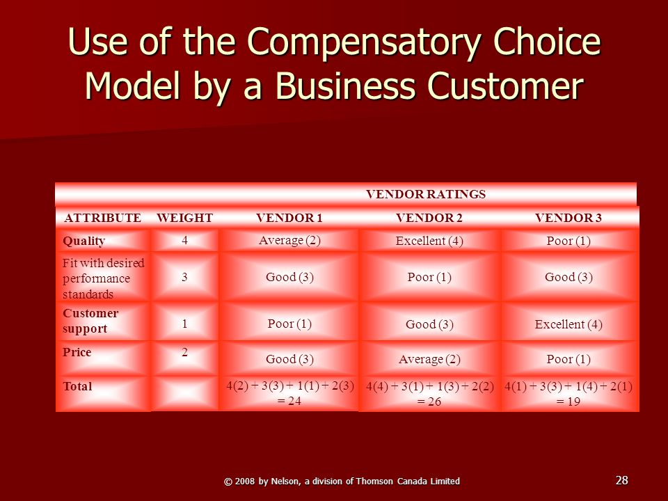 © 2008 by Nelson, a division of Thomson Canada Limited 28 Use of the Compensatory Choice Model by a Business Customer Poor (1) 4Average (2) Excellent