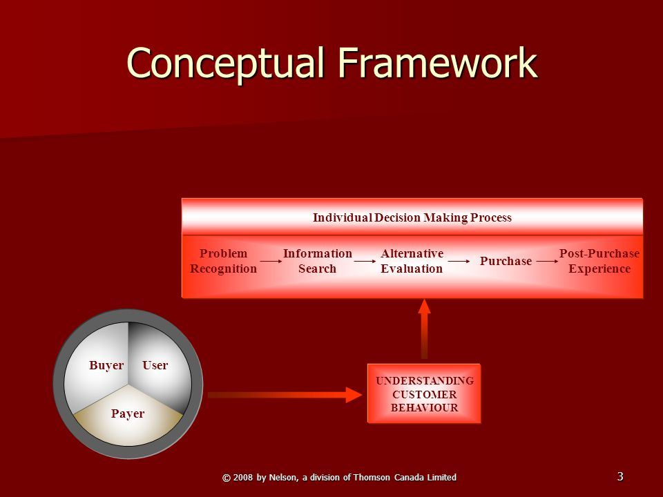 © 2008 by Nelson, a division of Thomson Canada Limited 3 Conceptual Framework Payer UserBuyer UNDERSTANDING CUSTOMER BEHAVIOUR Individual Decision Making Process Problem Recognition Information Search Alternative Evaluation Purchase Post-Purchase Experience