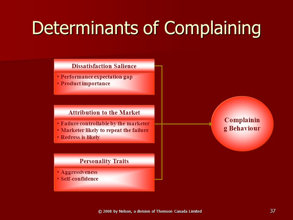 © 2008 by Nelson, a division of Thomson Canada Limited 37 Complainin g Behaviour Determinants of Complaining Performance expectation gap Product importance Dissatisfaction Salience Aggressiveness Self-confidence Personality Traits Failure controllable by the marketer Marketer likely to repeat the failure Redress is likely Attribution to the Market
