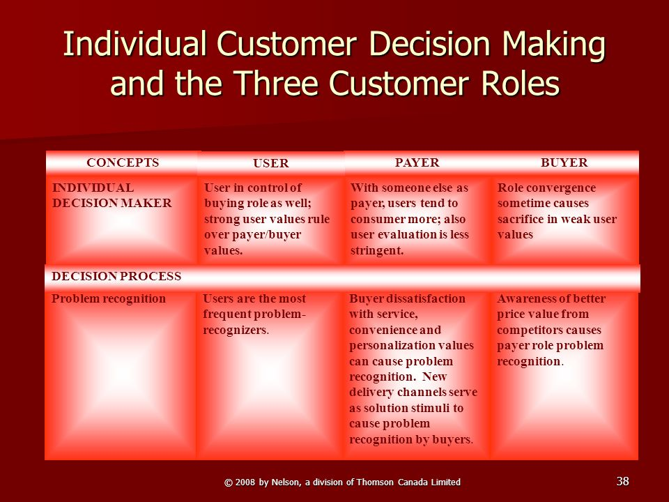© 2008 by Nelson, a division of Thomson Canada Limited 38 Individual Customer Decision Making and the Three Customer Roles Problem recognitionAwarenes