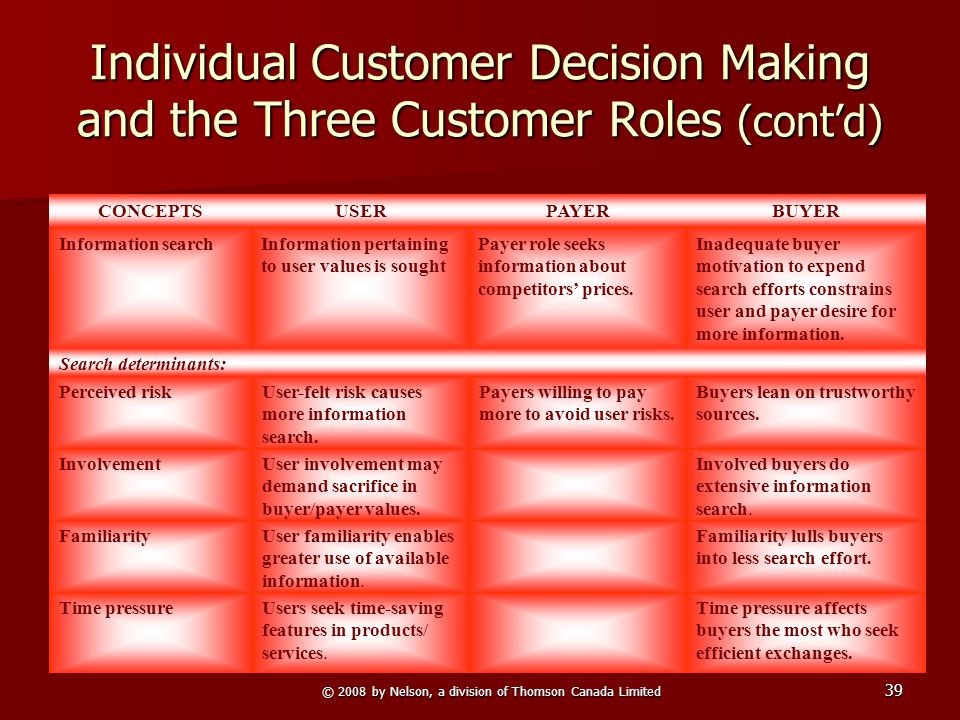© 2008 by Nelson, a division of Thomson Canada Limited 39 Individual Customer Decision Making and the Three Customer Roles (cont'd) Information searchInadequate buyer motivation to expend search efforts constrains user and payer desire for more information.
