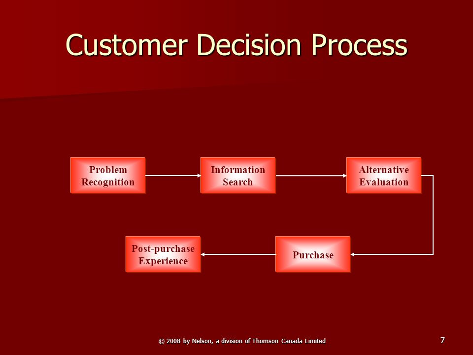 © 2008 by Nelson, a division of Thomson Canada Limited 7 Customer Decision Process Purchase Post-purchase Experience Alternative Evaluation Information Search Problem Recognition